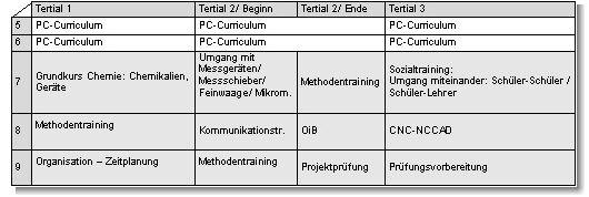 Di_methoden1_530